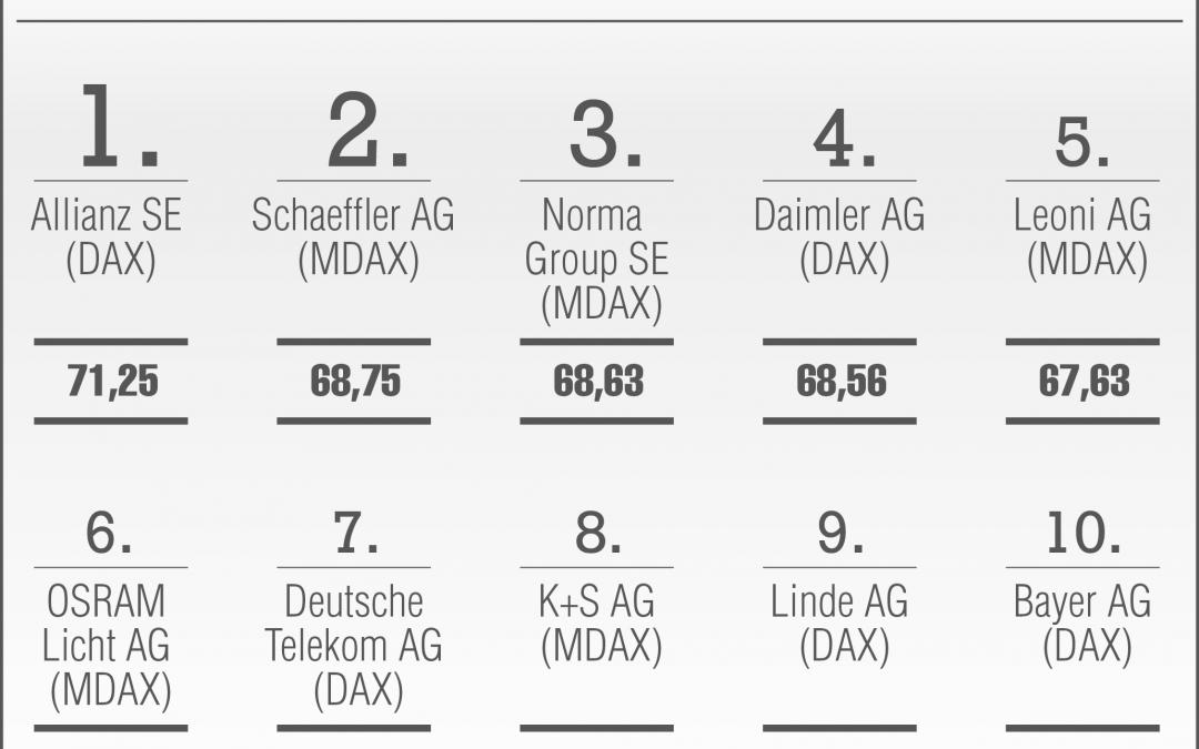 Die Top 10 Geschäftsberichte des Manager Magazin Rankings