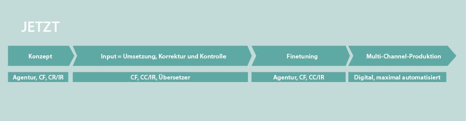 Geschäftsbericht mit ns.publish umsetzen