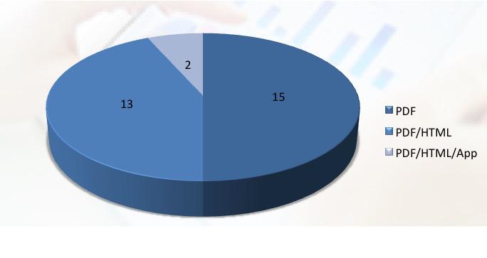 Die Dateiformate der DAX-Geschäftberichte 2016