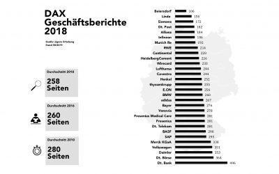 Analyse der DAX-Geschäftsberichte 2018 (Teil 1): Seitenumfang