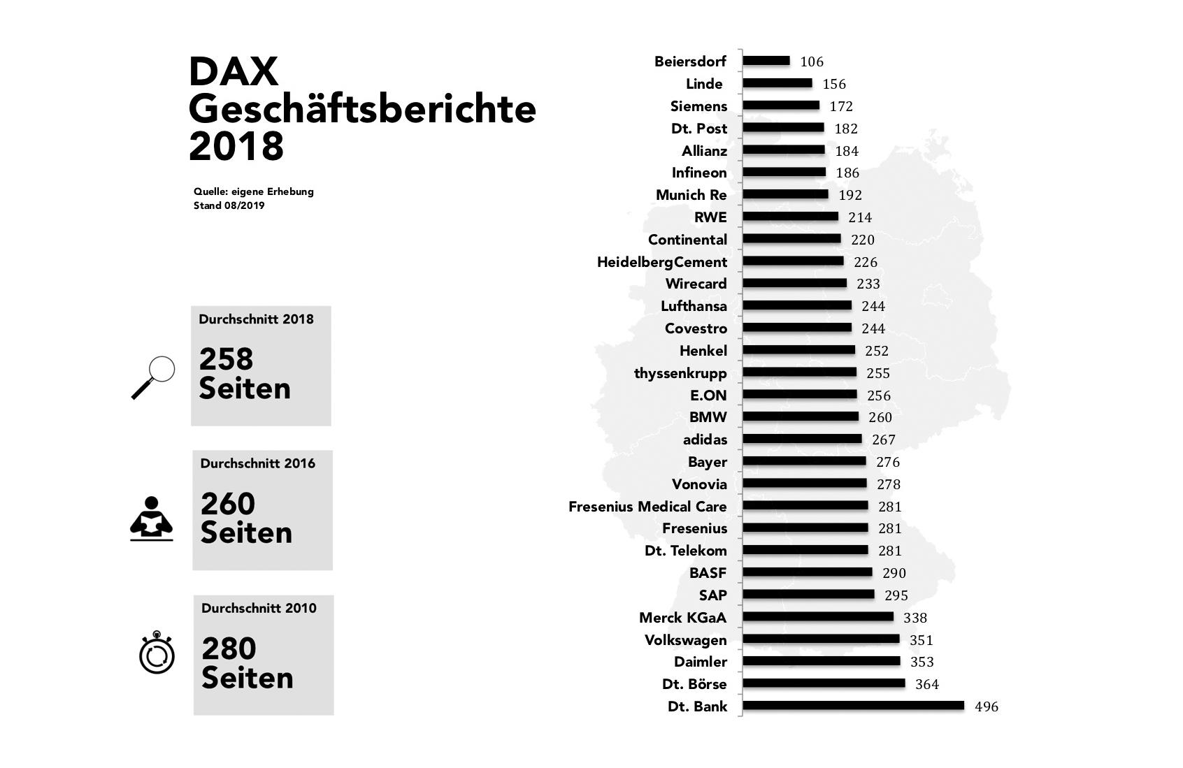 DAX-Geschäftsberichte 2018: Seitenumfang